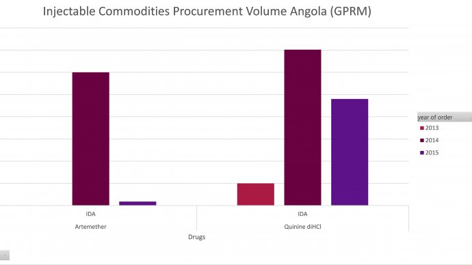 Injectable commodities procured by Angola (GPRM)