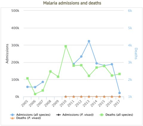 Image: Severe malaria admissions and deaths in Niger