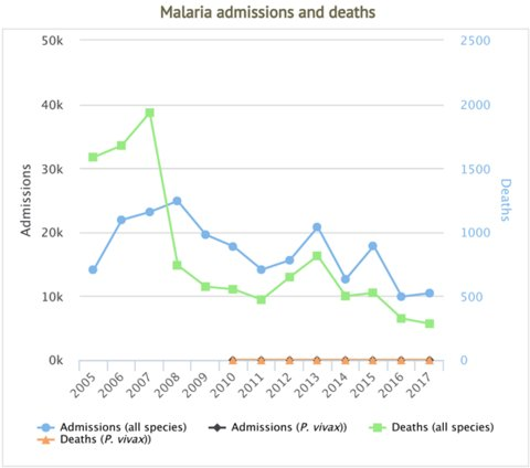 Image: Severe malaria admissions and deaths in Senegal