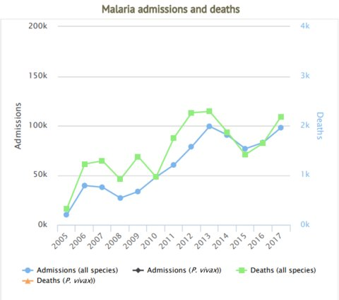 Benin: malaria admissions and deaths