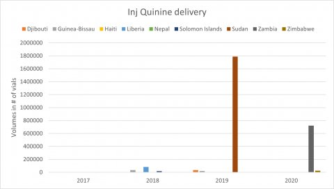 Injectable Quinine delivery by country 2017 - 2020