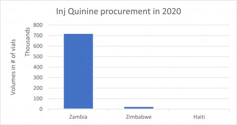 2020 Injectable quine supply share by country