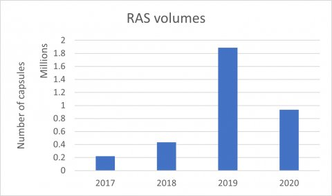 2020 Graph of rectal artesunate supply share by country - number of capsules