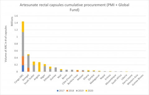 Severe malaria market: Rectal artesunate delivery by country 2017 - 2020