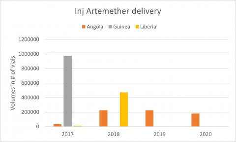 Injectable artemether market information: delivery by country